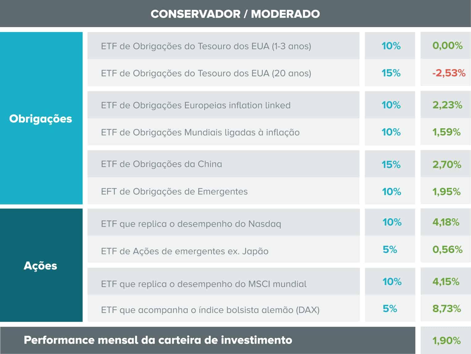 Tabela com a composição da carteira de investimento conservadora e o desempenho de cada ativo