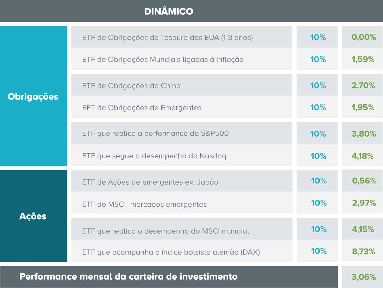 Tabela com a composição da carteira de investimento dinâmica e o desempenho de cada ativo