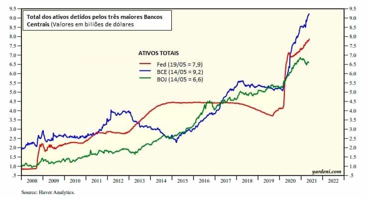 Gráfico que mostra a evolução dos ativos detidos pelos três maiores bancos centrais do mundo