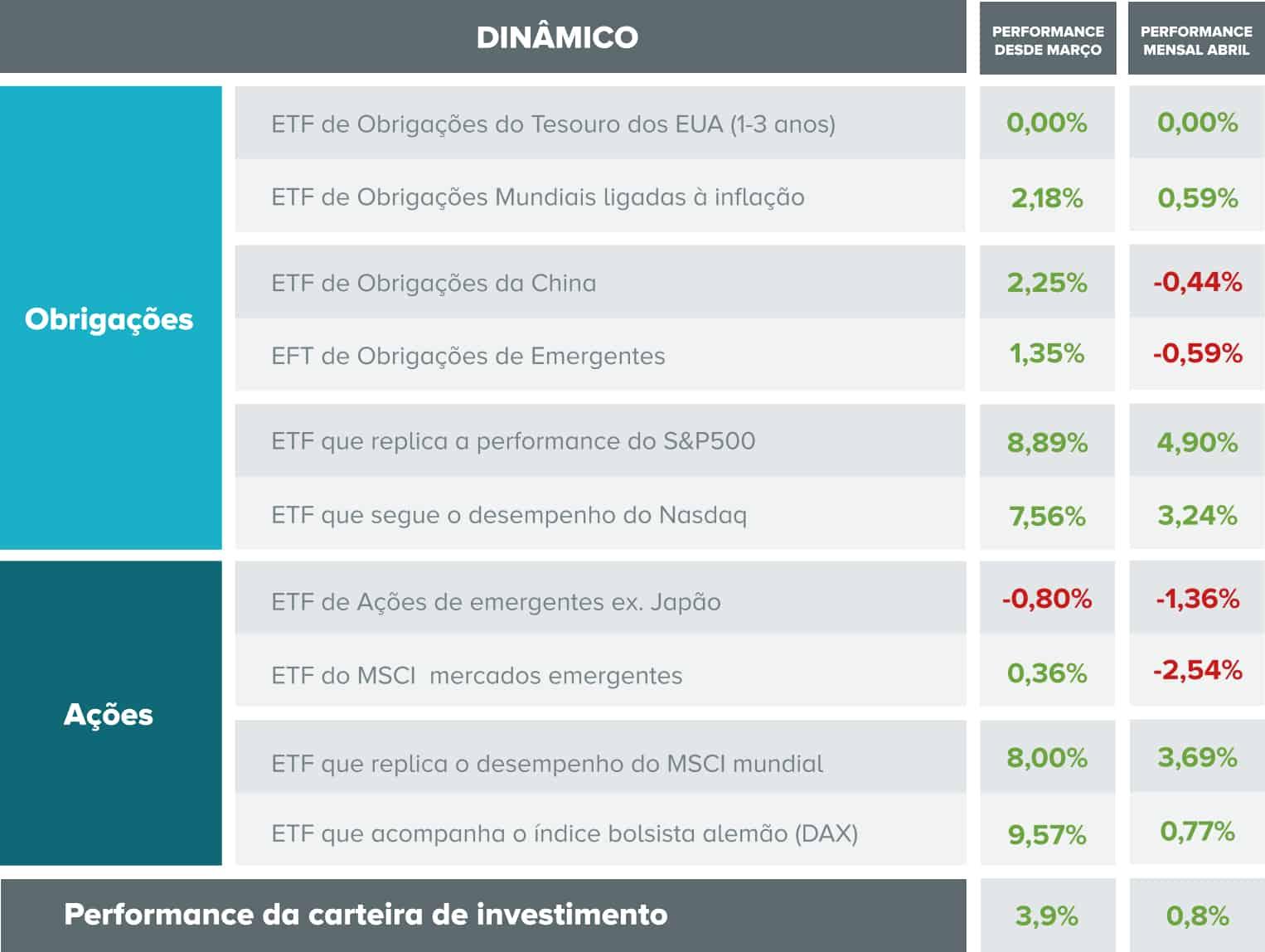Constituição da carteira dinâmica e o desempenho de cada ativo e da totalidade da carteira