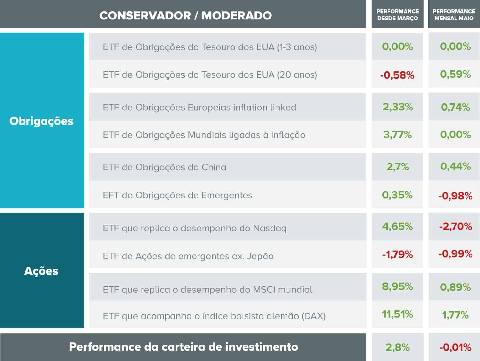 Tabela com indicação de desempenhos por ativos e no global da carteira com perfil moderado