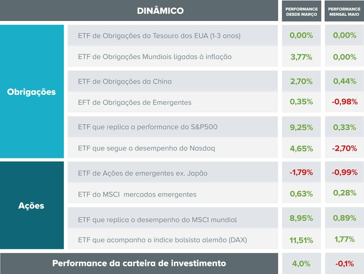 Tabela com indicação de desempenhos por ativos e no global da carteira com perfil dinâmico