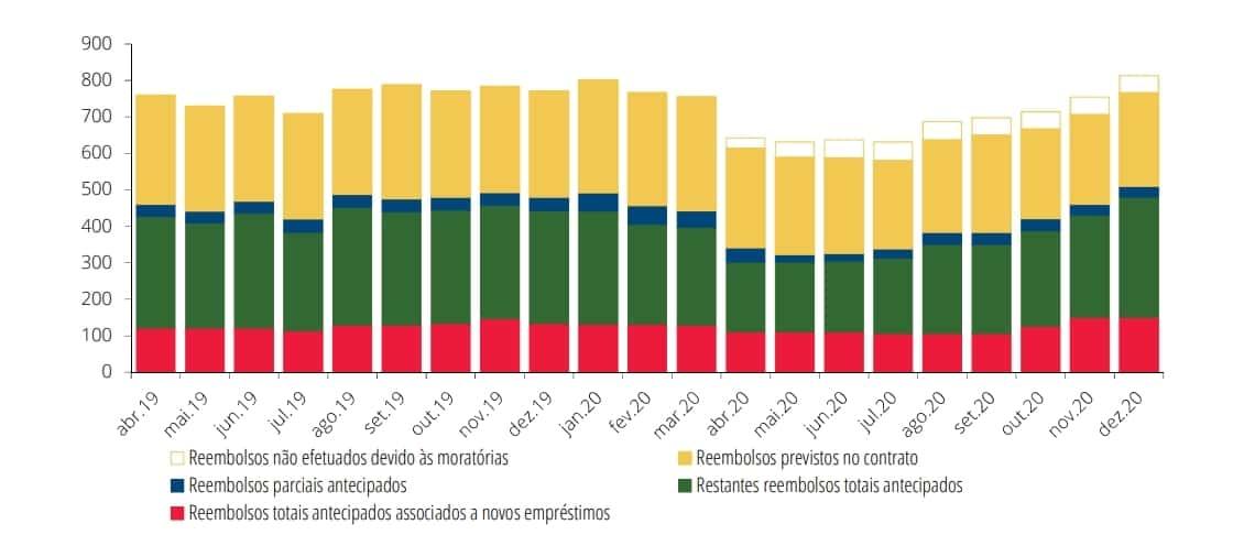 Gráfico do Banco de Portugal que mostra a evolução dos reembolsos de crédito habitação entre abril 2019 e dezembro de 2020